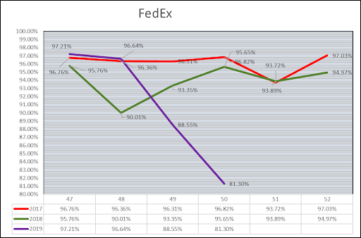 FedEx Delivery Performance