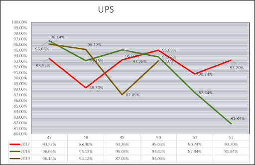 UPS Delivery Performance