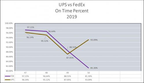 UPS vs. FedEx On Time Percent 2019