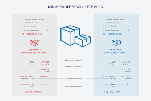 Minimum Order Value Formula