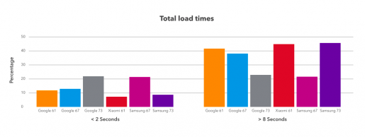 retailer page load times