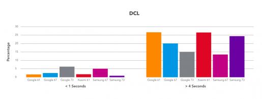 DCL Measurements