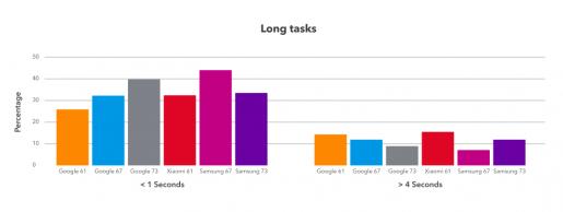 Task speed chart
