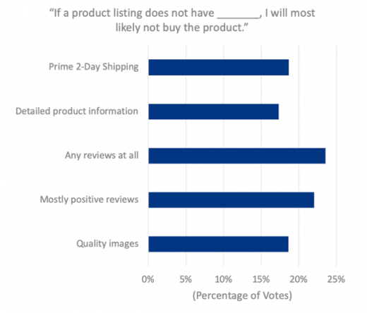 etailz, Inc. Amazon shoppers survey