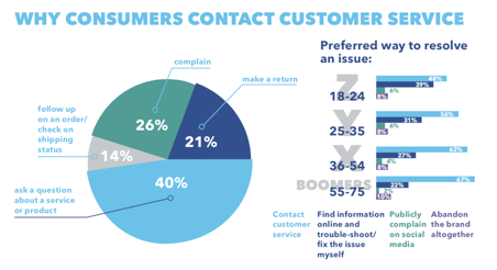 Why consumers contact customer service
