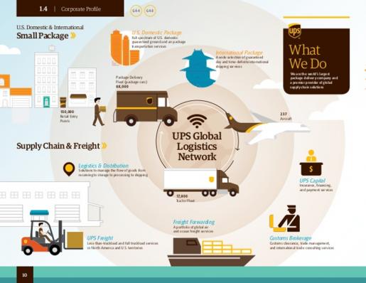 UPS Global Logistics Network