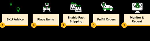 Peer-to-Peer Order Fulfillment