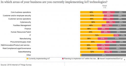 PwC's 2019 IoT survey