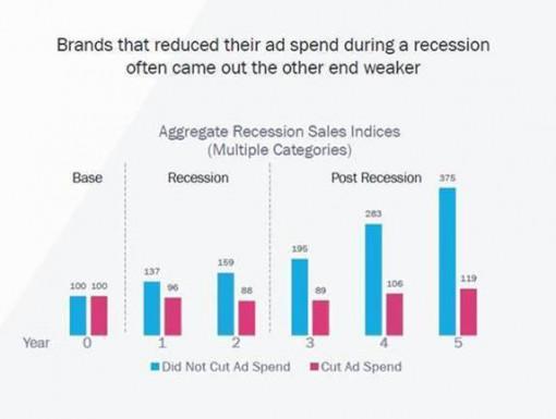 Recession brand data