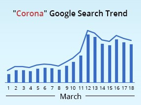 Google search trend data from March 2020 showed a significant spike in the number of searches related to the coronavirus With