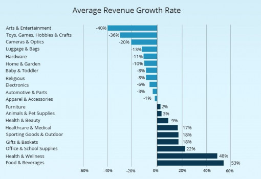 Average revenue growth rate by various retail industries.