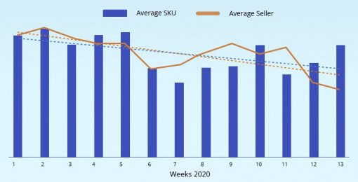 Weekly average of products and sellers advertising and competing daily in the Google shopping market.
