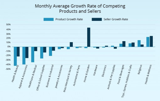 Monthly average growth rate of competing products and sellers