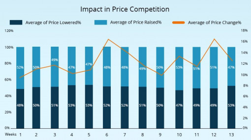 Impact in Price Competition