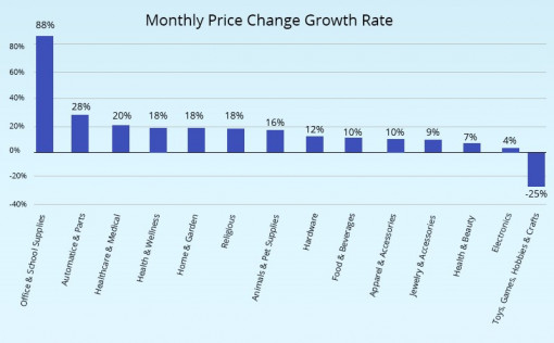 Average monthly growth rate of price changes happening across the retail industries.