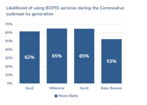 Likelihood of using BOPIS services during the Coronavirus outbreak by generation