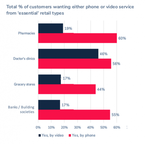 Total of customers wanting either phone or video service from 'essential' retail types