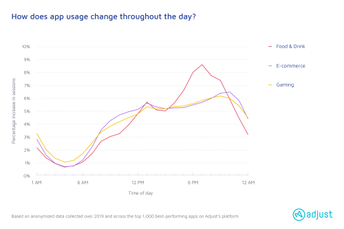 How does app usage change throughout the day?