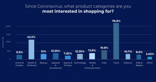 In a Yotpo survey about retail priorities since the coronavirus, we found that the strongest interest was in survival essentials.