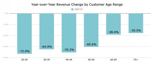 YoY revenue change by customer age range