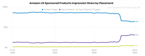 'Rest of Search' Affecting Ad Impressions
