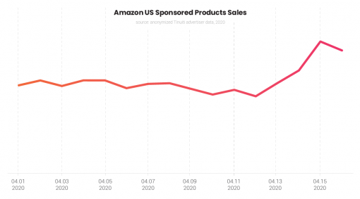 When the stimulus checks hit bank accounts on April 15, sales attributed to Amazon Sponsored Products spiked 41% and sales stayed elevated on April 16.