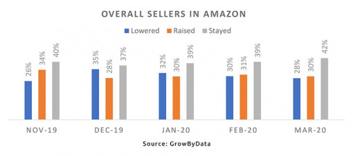 Overall sellers in Amazon