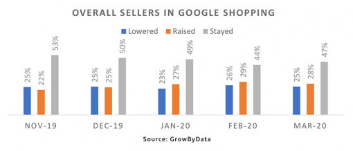Overall sellers in Google Shopping