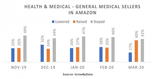 Health & Medicine - general medical sellers on Amazon