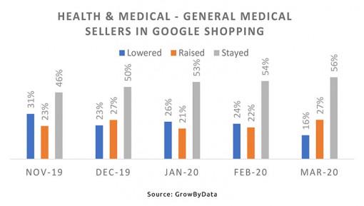 Health & Medicine - general medical sellers on Google Shopping