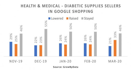 Health & Medicine - diabetic supplies sellers on Google Shopping