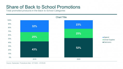Back to School promotions