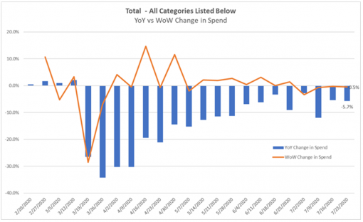 Based on Cardlytics' view into $3 trillion in consumer purchase data, overall spend was down -5.4% year-over-year (YOY) the week of July 23 -- an improvement from late March when spend hit a low of -34.3% YOY.