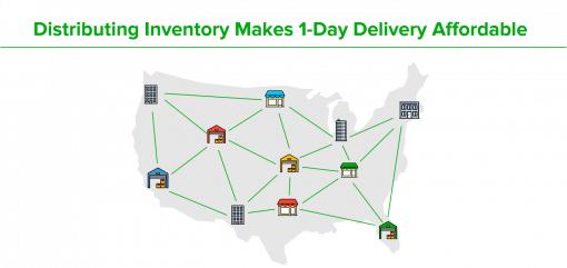 Distributing inventory to multiple fulfillment centers nationwide makes 1-Day delivery affordable
