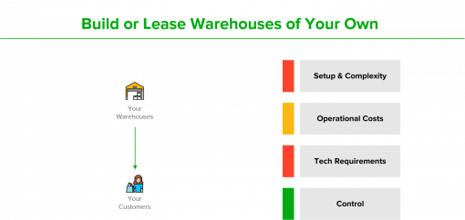 Expand Prime coverage by building or leasing your own warehouses