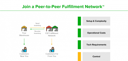 To maintain Amazon SFP delivery speed metrics, join a peer-to-peer fulfillment network