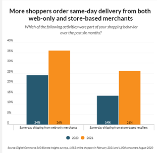 More shoppers order same-day delivery from both web-only and store-based merchants